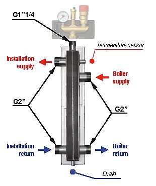 brv-hw80 Yδραυλικός Διαχωριστής